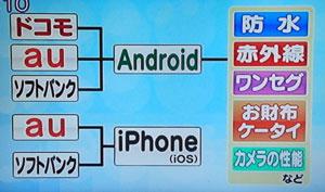 スマートフォンの機種